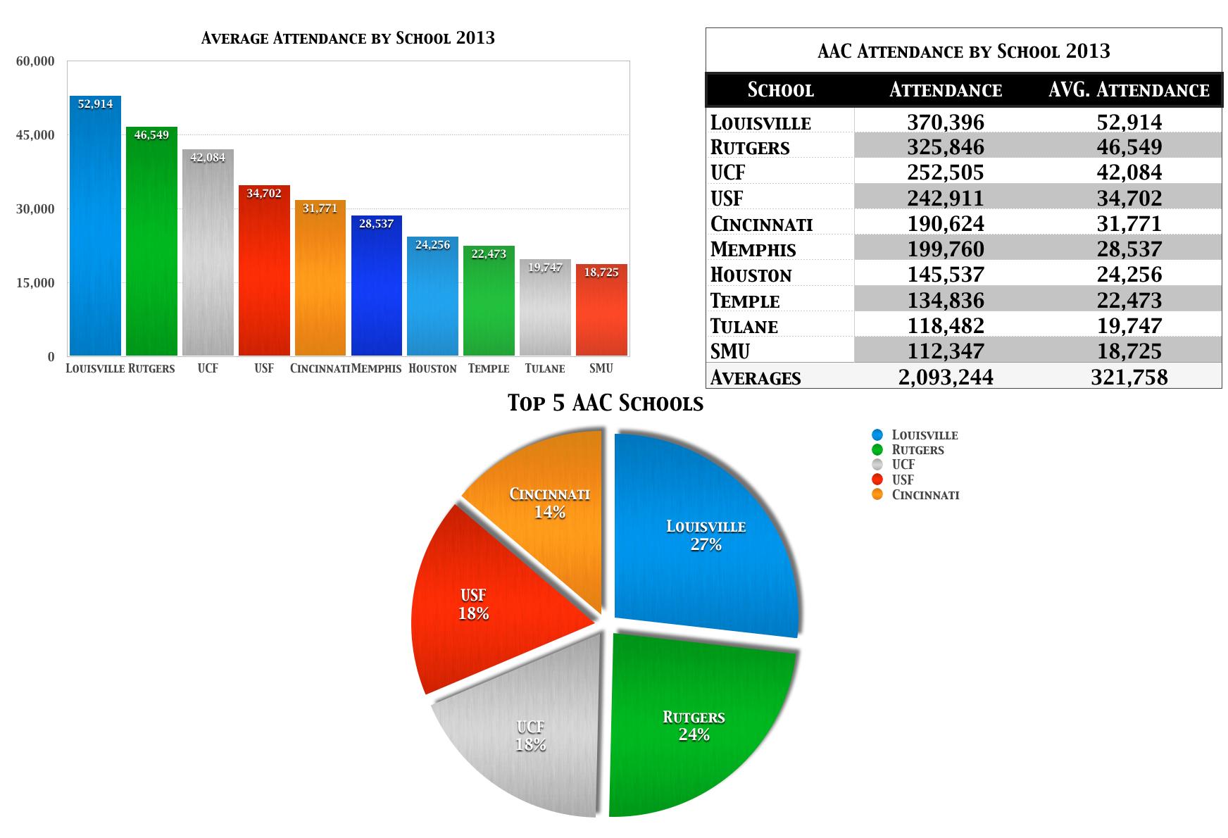 AAC Attendance by School 2013 | SoFloBulls.com
