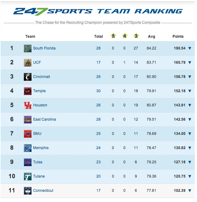 247Sports Class of 2014 AAC Ranking