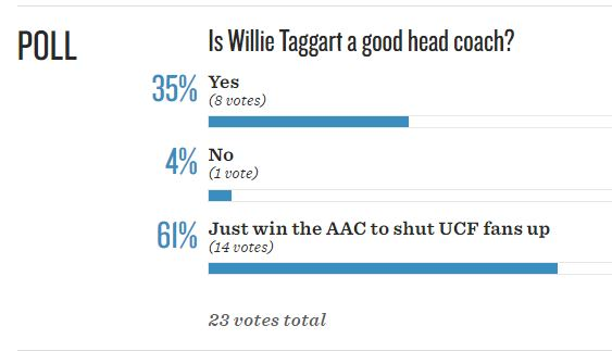 Willie Taggart Poll